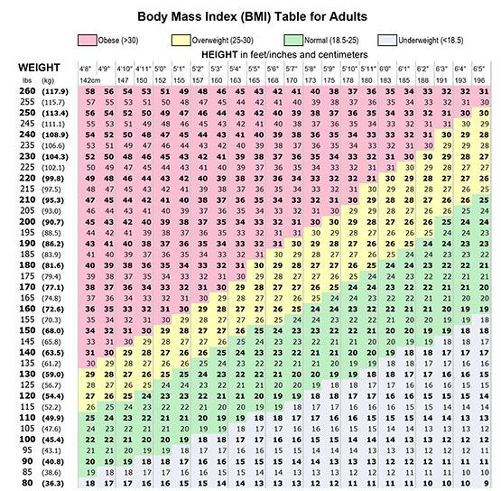 BMI Table